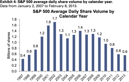 SPX-Volume-businessinsider-com