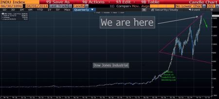 XXX_DJIA Index 1896 to April 2014